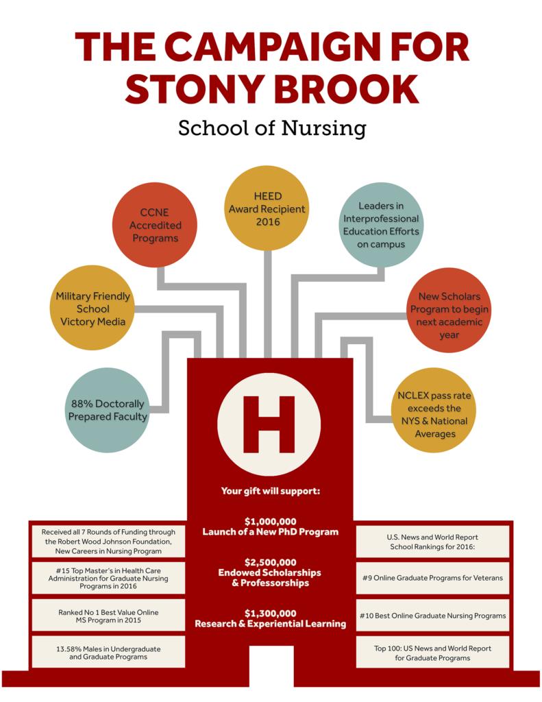 Stony Brook School of Nursing Infographic